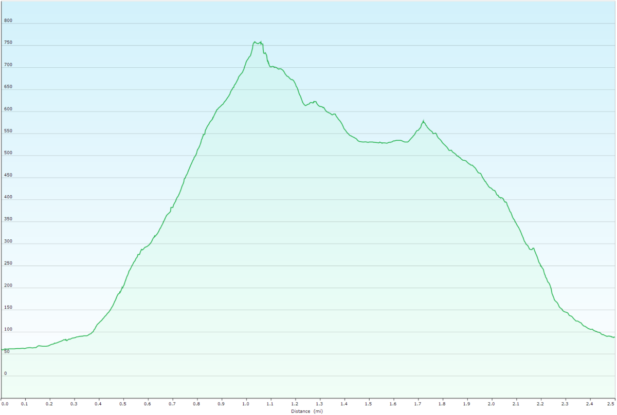 Elevation profile of Portage Pass